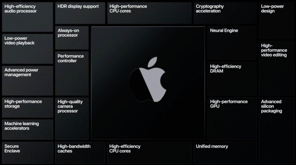 新款Mac