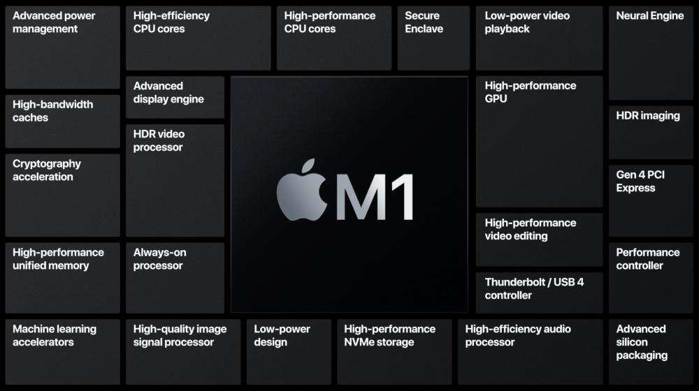 對應高階MacBook Pro、iMac與Mac Pro的Arm架構處理器,將導入更多核心數量!