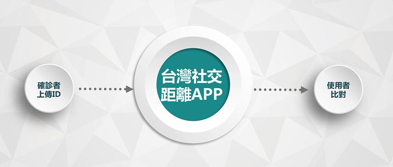 台灣社交距離APP運作